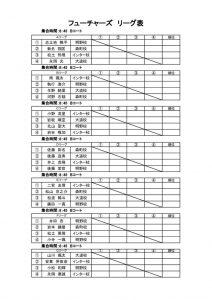 (フューチャーズ変更)第27回アクエリアスカップジュニア仮ドローのサムネイル