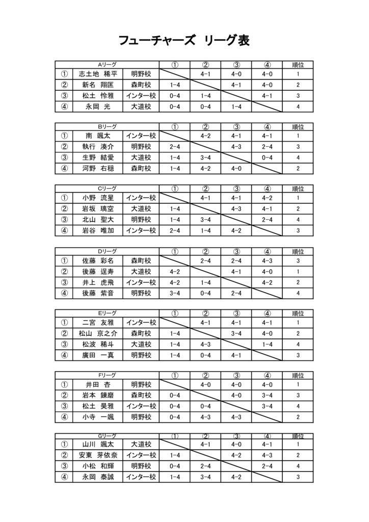 第27回アクエリアスカップジュニア フューチャーズ予選のサムネイル